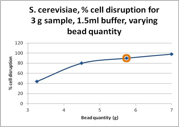 breaking yeast cells beads