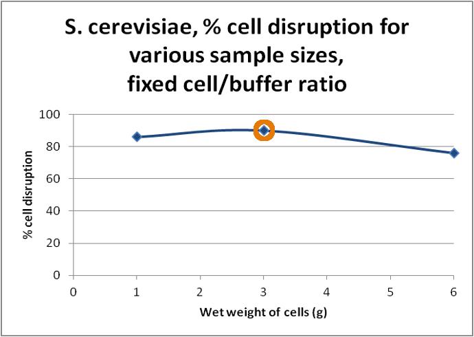 mechanical cell lysis