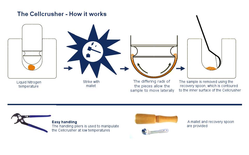Tissue pulverizer
